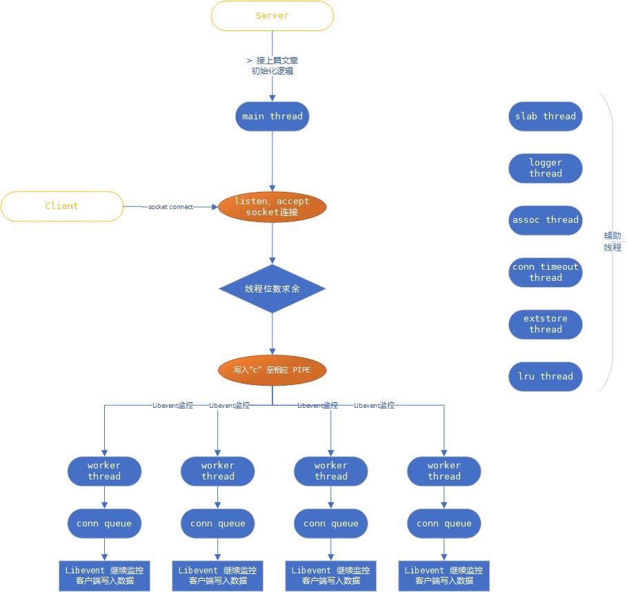 Memcached 线程模型